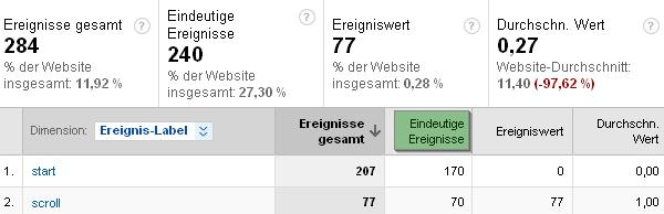Event-Tracking bei Google Analytics